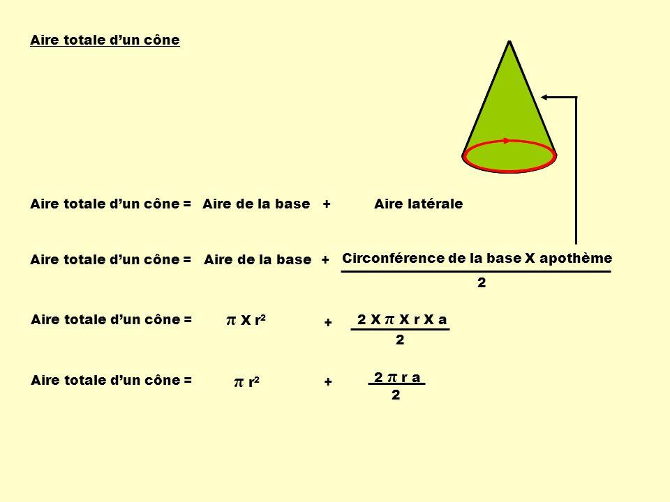 Aire totale dun cône Aire totale dun cône = Aire de la base 2 Circonférence de la base X apothème + Aire totale dun cône = π X r 2 + 2 X π X r X a 2 Aire totale dun cône = π r 2 + 2 π r a 2 Aire totale dun cône = Aire de la base +Aire latérale
