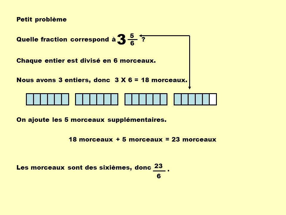 Petit problème Quelle fraction correspond à ? 3 5 6 Chaque entier est divisé en 6 morceaux. Nous avons 3 entiers, donc 3 X 6 = 18 morceaux. On ajoute