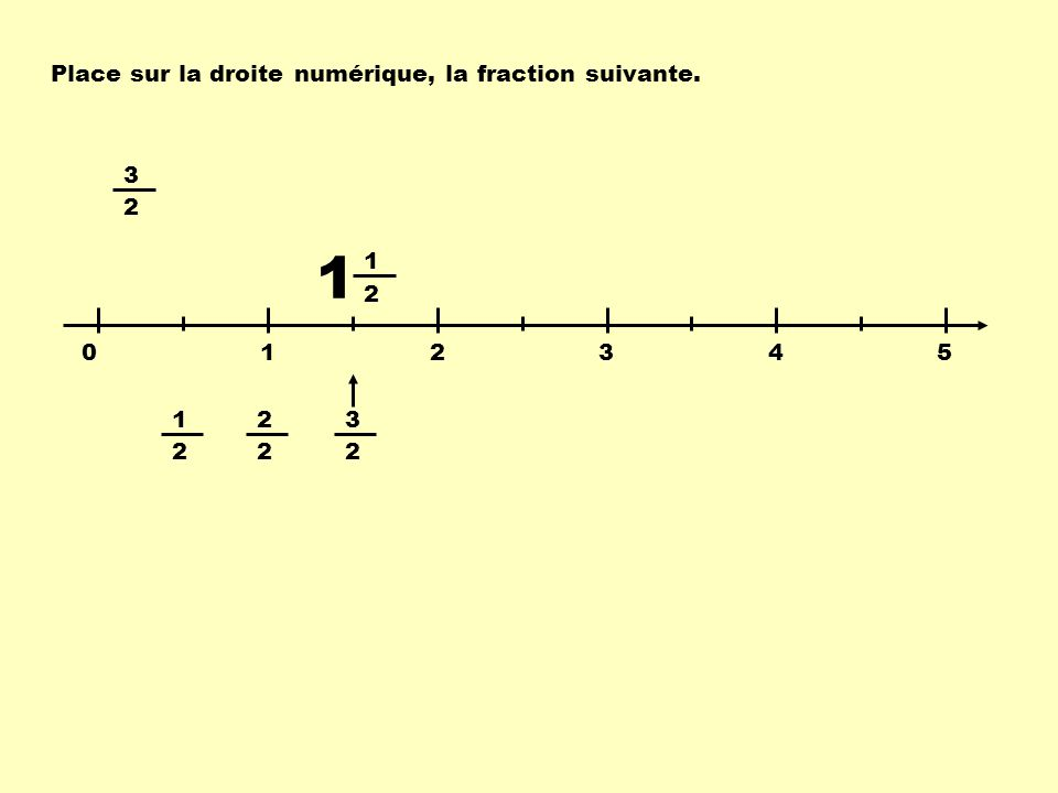 Place sur la droite numérique, la fraction suivante. 3 2 0 12345 3 2 1 2 2 2 1 2 1