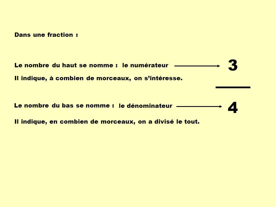 Dans une fraction : Le nombre du haut se nomme : Le nombre du bas se nomme : 3 4 Il indique, en combien de morceaux, on a divisé le tout. Il indique,