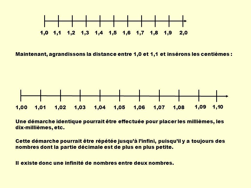 1,11,21,31,41,51,61,71,81,91,02,0 1,11,0 Maintenant, agrandissons la distance entre 1,0 et 1,1 et insérons les centièmes : 1,09 1,011,021,031,041,051,
