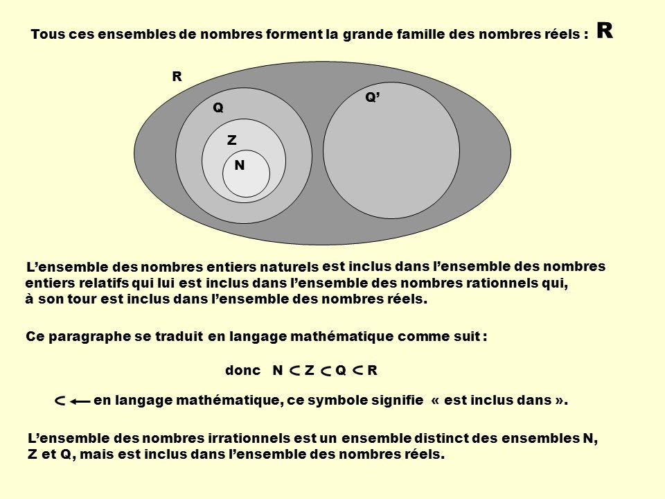 Tous ces ensembles de nombres forment la grande famille des nombres réels : R R Q Q Z N à son tour est inclus dans lensemble des nombres réels. Ce par