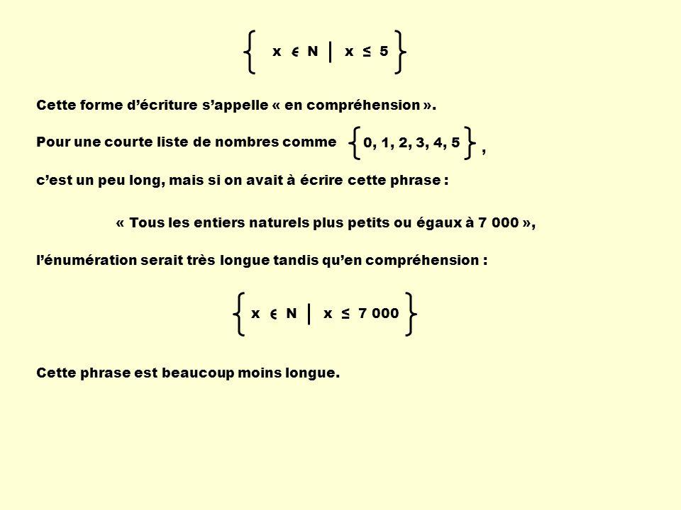 x N x 5 Cette forme décriture sappelle « en compréhension ». Pour une courte liste de nombres comme cest un peu long, mais si on avait à écrire cette
