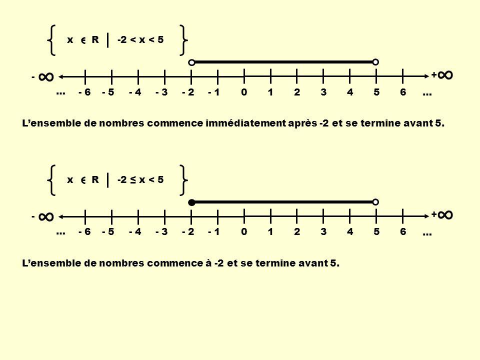 - 0123456 … + - 6- 5- 4- 3- 2- 1 … x R -2 < x < 5 Lensemble de nombres commence immédiatement après -2 et se termine avant 5. - 0123456 … + - 6- 5- 4-