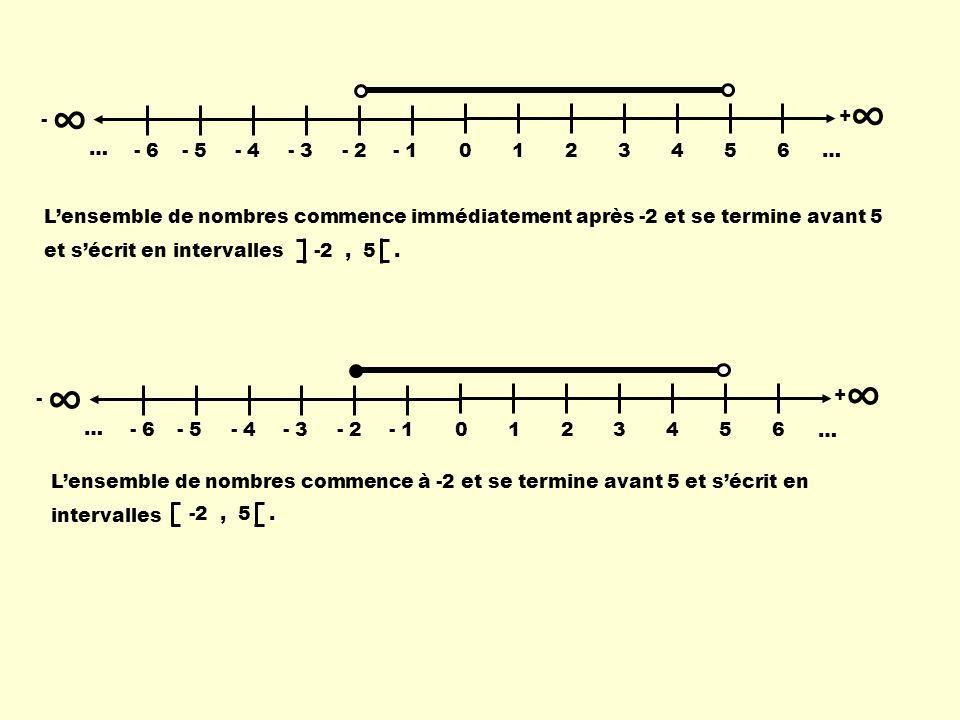 Lensemble de nombres commence immédiatement après -2 et se termine avant 5 et sécrit en intervalles - 0123456 … + - 6- 5- 4- 3- 2- 1 … - 0123456 … + -