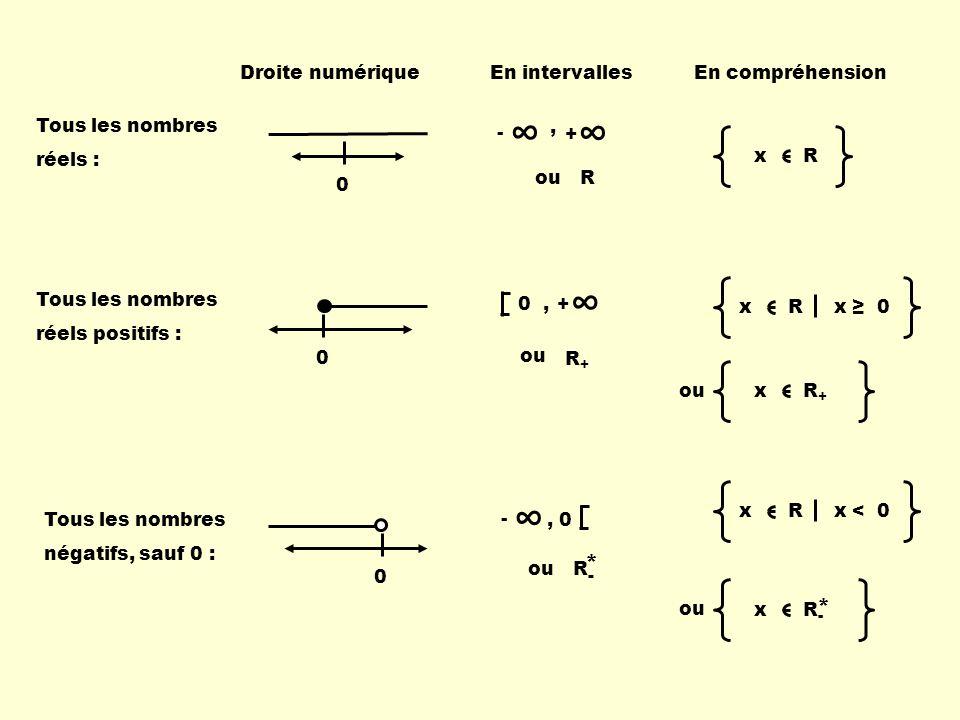 Tous les nombres réels : 0 - +, ouR x R Tous les nombres réels positifs : 0 0, + ou R+R+ x R x 0 ou x R + Tous les nombres négatifs, sauf 0 : 0 -, 0 o