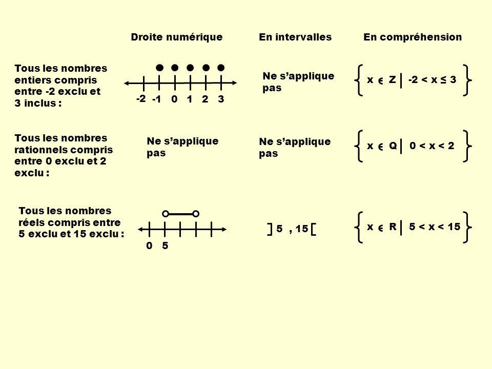 Droite numériqueEn intervallesEn compréhension Tous les nombres entiers compris entre -2 exclu et 3 inclus : 0123 -2 Ne sapplique pas x Z -2 < x 3 Tou
