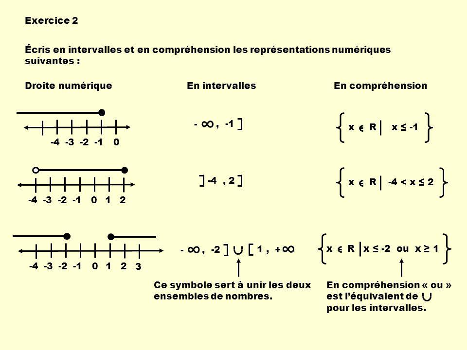 Exercice 2 Écris en intervalles et en compréhension les représentations numériques suivantes : Droite numériqueEn intervallesEn compréhension -4-3-20,