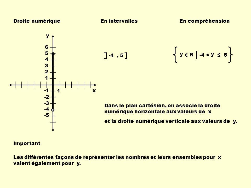 Droite numériqueEn intervallesEn compréhension -4, 5 1 6 5 4 3 2 1 -2 -3 -4 -5 Dans le plan cartésien, on associe la droite numérique horizontale aux