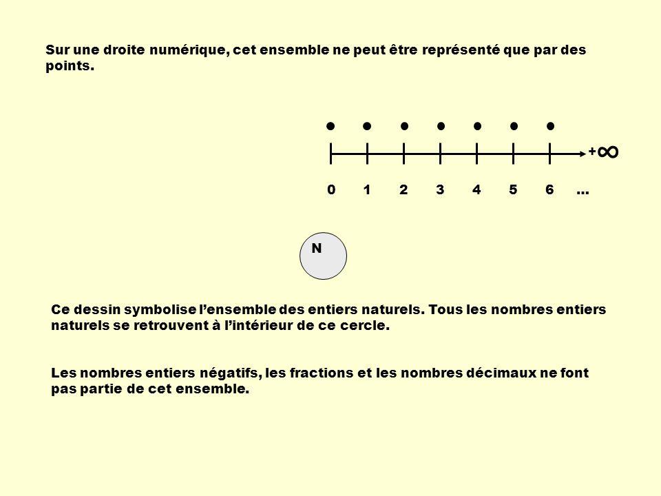 Sur une droite numérique, cet ensemble ne peut être représenté que par des points. Les nombres entiers négatifs, les fractions et les nombres décimaux
