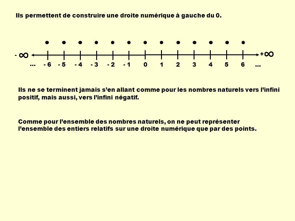 Lensemble de nombres commence immédiatement après -2 jusquà 5 et sécrit en intervalles les crochets peuvent être ouverts ou fermés,, Selon la situation à représenter, - 0123456 … + - 6- 5- 4- 3- 2- 1 … Exemples : - 0123456 … + - 6- 5- 4- 3- 2- 1 … Lensemble de nombres commence à -2 jusquà 5 et sécrit en intervalles -2, 5.