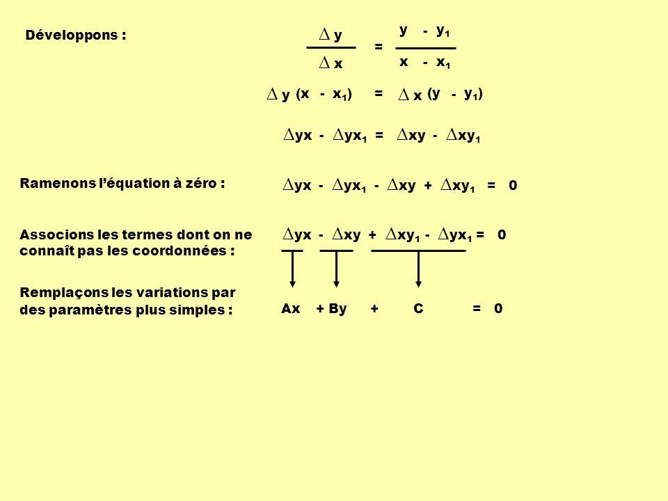 Développons : y1)y1) (y - x1)x1)(x- = x y yx - yx 1 = xy - xy 1 Ramenons léquation à zéro : yx - yx 1 - xy + xy 1 = 0 x1x1 x - y1y1 y - = y x Associons les termes dont on ne connaît pas les coordonnées : yx - xy + xy 1 - yx 1 = 0 Remplaçons les variations par des paramètres plus simples : Ax+ By+ C = 0