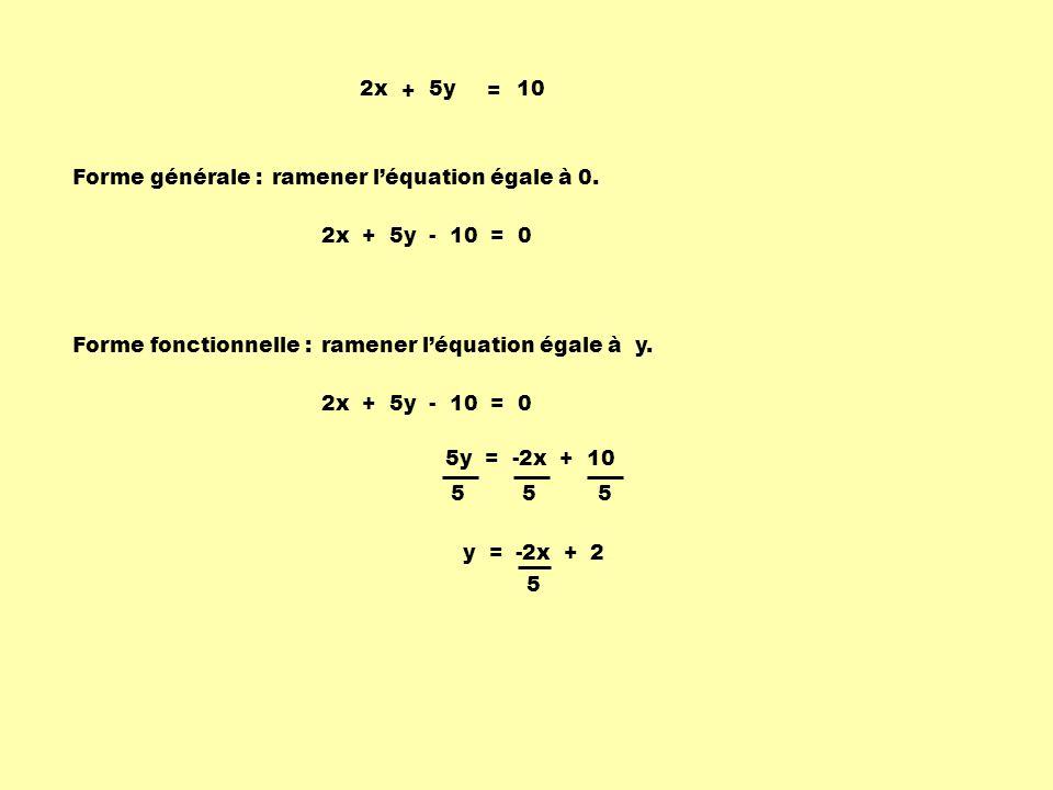 Forme générale : 2x + 5y - 10 = 0 Forme fonctionnelle : 2x + 5y - 10 = 0 5y = -2x + 10 y = -2x + 2 5 ramener léquation égale à 0.
