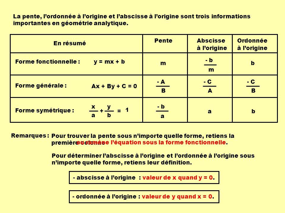 y = mx + b Ax + By + C = 0 x + y a b = 1 - b m mb a ab - C A B - A B En résumé Forme fonctionnelle : Forme générale : Forme symétrique : PenteAbscisse à lorigine Ordonnée à lorigine Remarques : Pour trouver la pente sous nimporte quelle forme, retiens la première colonne Pour déterminer labscisse à lorigine et lordonnée à lorigine sous nimporte quelle forme, retiens leur définition.