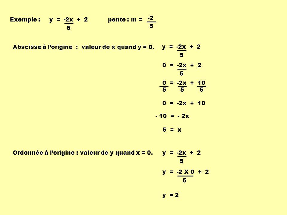 Exemple :pente : m = Abscisse à lorigine : valeur de x quand y = 0.