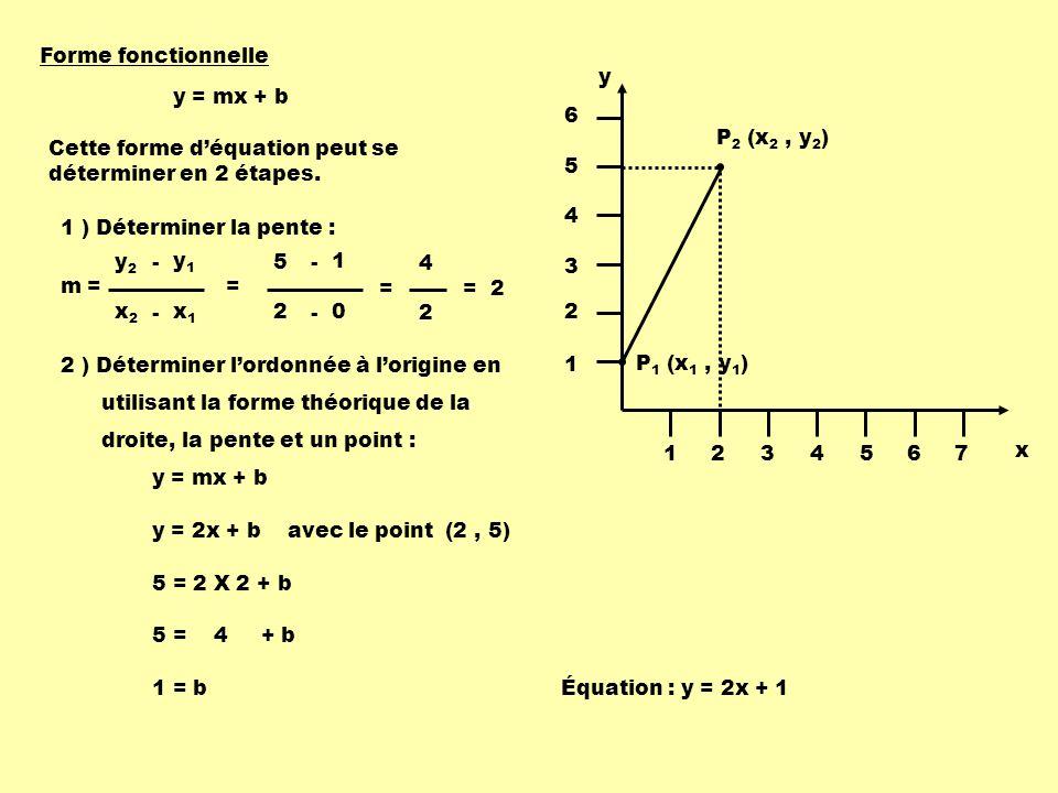 P 1 (x 1, y 1 ) P 2 (x 2, y 2 ) x y 1234567 1 2 3 4 5 6 m = x1x1 x2x2 - y1y1 y2y2 - = 0 2 - 1 5 - = 2 4 = 2 Cette forme déquation peut se déterminer en 2 étapes.