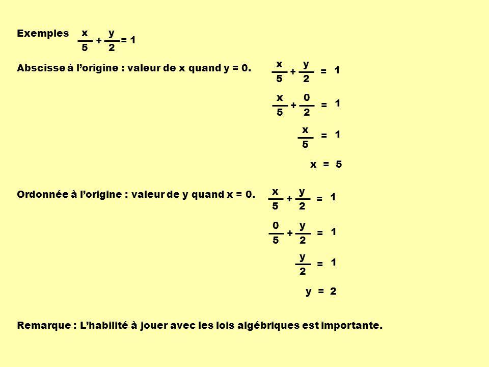 Exemples Abscisse à lorigine : valeur de x quand y = 0.