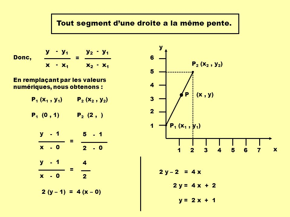 Tout segment dune droite a la même pente.