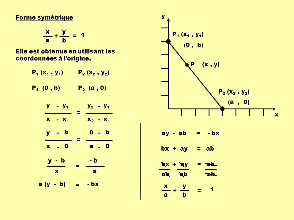 Forme symétrique x + y a b = 1 P 1 (x 1, y 1 ) P 2 (x 2, y 2 ) x y P (x, y) (0, b) (a, 0) Elle est obtenue en utilisant les coordonnées à lorigine.