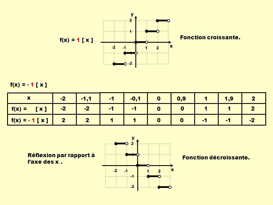 f(x) = - 1 [ x ] 12 -2 1 2 -2 12 -2 1 2 -2 x y Fonction croissante.