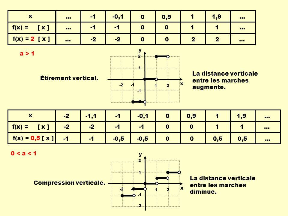 x y 12 -2 1 2 -2 x f(x) = [ x ] x y 12 -2 1 2 -2 a > 1 Étirement vertical.