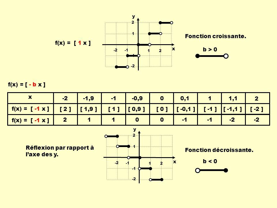 [ 2 ][ 1,9 ] [ 1 ][ 0,9 ][ 0 ][ -0,1 ][ -1 ][ -1,1 ][ -2 ] f(x) = [ -1 x ] x -2 -1,9-0,9 00,1 11,1 2 2110 0 -2 x y 12 -2 1 2 -2 f(x) = [ - b x ] Fonction décroissante.