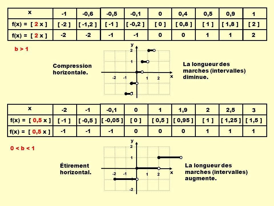 b > 1 0 < b < 1 Compression horizontale.La longueur des marches (intervalles) diminue.