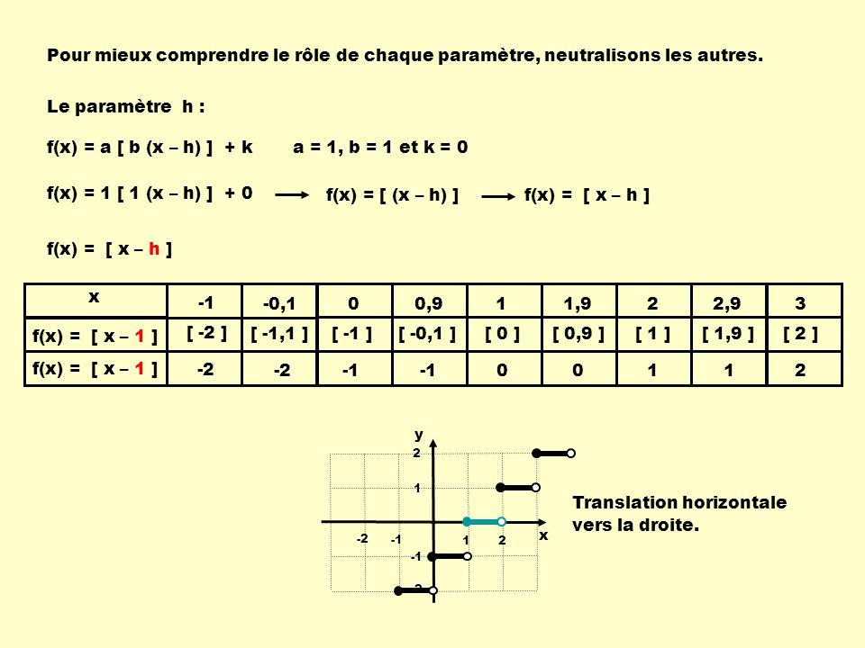 x y 12 -2 1 2 -2 Pour mieux comprendre le rôle de chaque paramètre, neutralisons les autres.