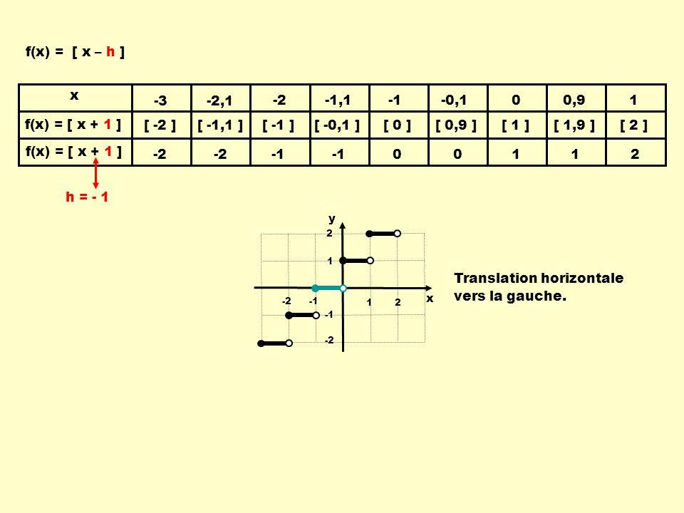 x y 12 -2 1 2 -2 f(x) = [ x + 1 ] f(x) = [ x – h ] Translation horizontale vers la gauche.