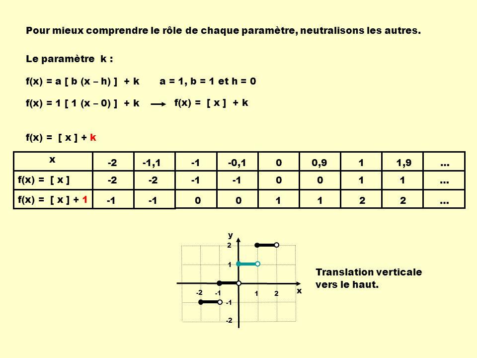-2 -2 -1,1 0 -0,1 0 0 0 1 0 0,9 1 1 1 2 1 1,9 2 f(x) = [ x ] f(x) = [ x ] + 1 x y 12 -2 1 2 -2 Pour mieux comprendre le rôle de chaque paramètre, neutralisons les autres.