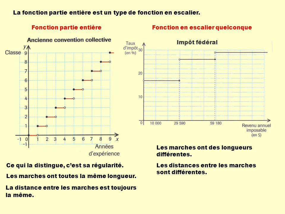 La fonction partie entière est un type de fonction en escalier.