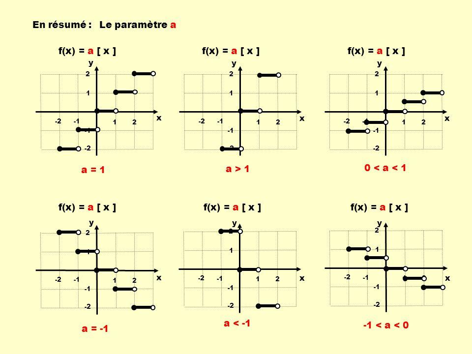 12 -2 1 2 -2 12 -2 1 2 -2 12 -2 1 2 -2 12 -2 1 2 -2 12 -2 1 2 -2 12 -2 1 2 -2 f(x) = a [ x ] x y x y x y x y x y x y En résumé : a > 1 0 < a < 1 a = 1 a < -1 -1 < a < 0 Le paramètre a a = -1