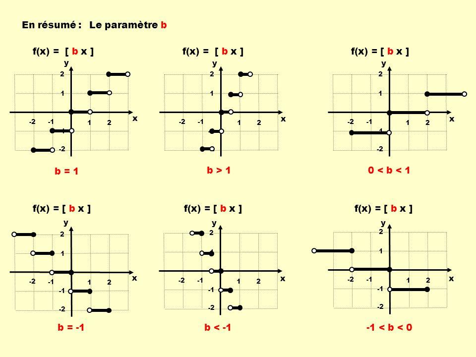 12 -2 1 2 -2 12 -2 1 2 -2 12 -2 1 2 -2 12 -2 1 2 -2 12 -2 1 2 -2 12 -2 1 2 -2 f(x) = [ b x ] x y x y x y x y x y x y b > 1 0 < b < 1 b = 1 b < -1 -1 < b < 0 En résumé :Le paramètre b b = -1