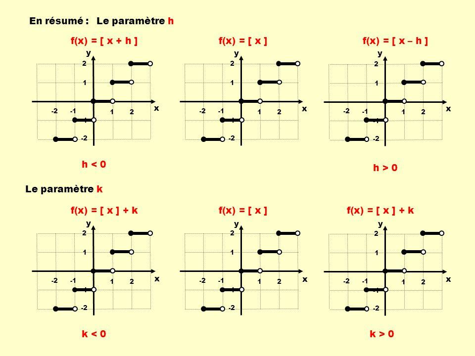 12 -2 1 2 -2 12 -2 1 2 -2 12 -2 1 2 -2 f(x) = [ x ]f(x) = [ x ] + k x y x y x y 12 -2 1 2 -2 12 -2 1 2 -2 f(x) = [ x ]f(x) = [ x + h ]f(x) = [ x – h ] x y x y x y 12 -2 1 2 -2 h < 0 h > 0 k < 0 k > 0 En résumé :Le paramètre h Le paramètre k