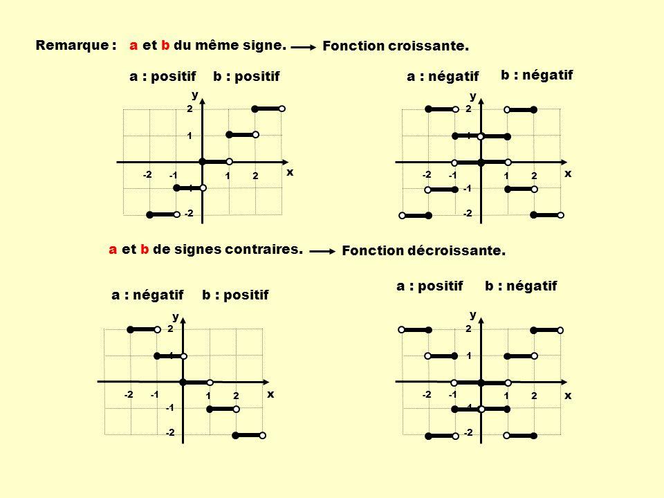 12 -2 1 2 -2 x y 12 -2 1 2 -2 x y Remarque :a et b du même signe.