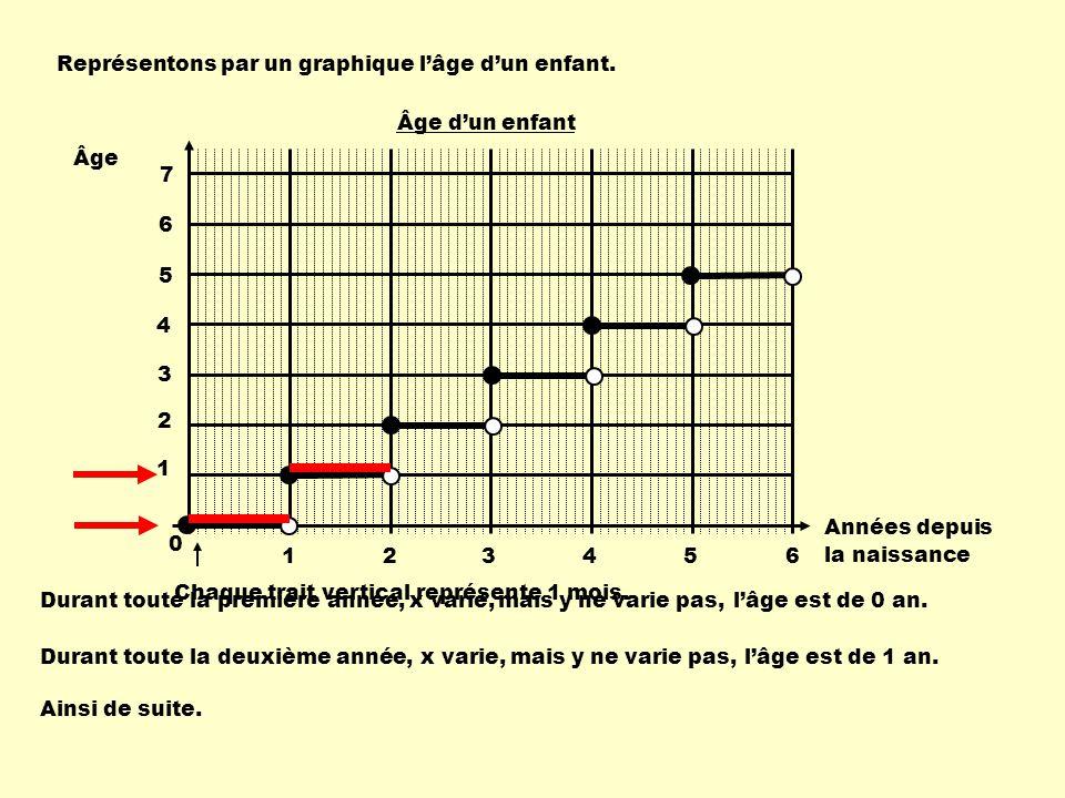 Chaque trait vertical représente 1 mois.Représentons par un graphique lâge dun enfant.
