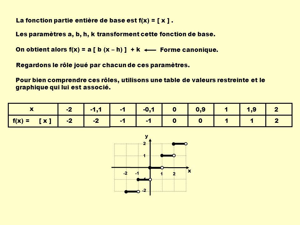 La fonction partie entière de base est f(x) = [ x ].