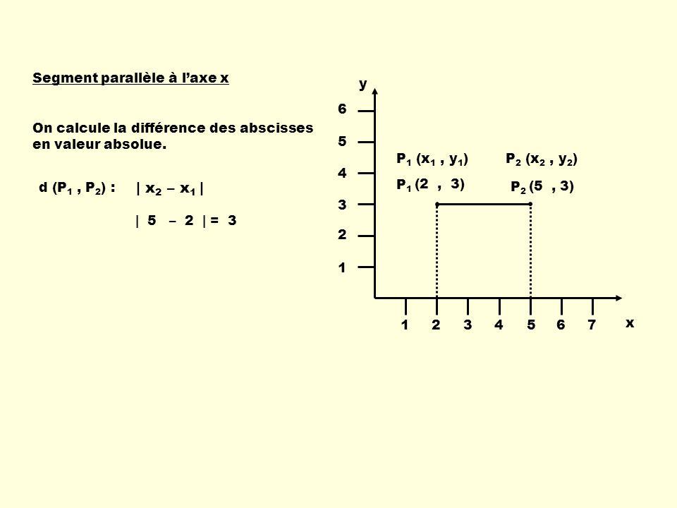 x y 1234567 1 2 3 4 5 6 P 1 (x 1, y 1 )P 2 (x 2, y 2 ) P1P1 (2, 3) P2P2 (5, 3) Segment parallèle à laxe x | x 2 – x 1 | | 5 – 2 | = 3 On calcule la différence des abscisses en valeur absolue.