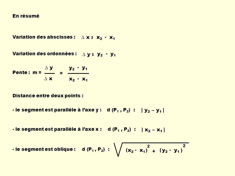 x1x1 x2x2 - x : y1y1 y2y2 - y : x1x1 x2x2 - y1y1 y2y2 - | y 2 – y 1 | d (P 1, P 2 ) : | x 2 – x 1 | d (P 1, P 2 ) : En résumé Variation des abscisses : Variation des ordonnées : Pente : - le segment est parallèle à laxe y : - le segment est parallèle à laxe x : - le segment est oblique : Distance entre deux points : ( x1x1 x2x2 - ) 2 ( y1y1 y2y2 - ) 2 + d (P 1, P 2 ) : m = y x =