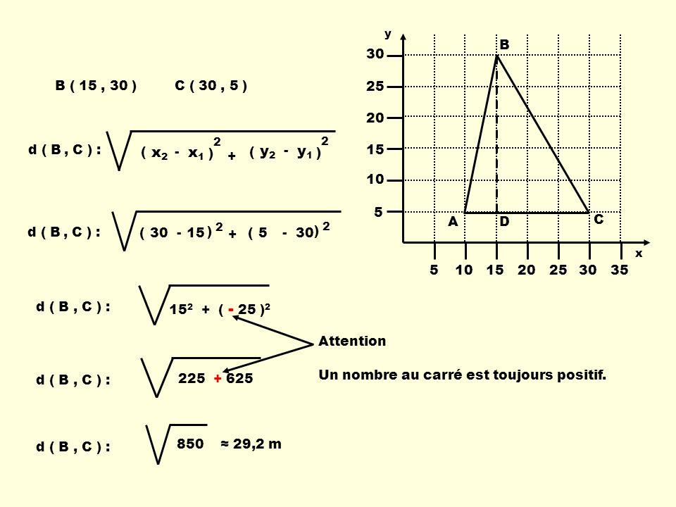 B ( 15, 30 )C ( 30, 5 ) d ( B, C ) : (1530- ) 2 ) 2 ( 5- + d ( B, C ) : ( x1x1 x2x2 - ) 2 ( y1y1 y2y2 - ) 2 + Attention Un nombre au carré est toujours positif.