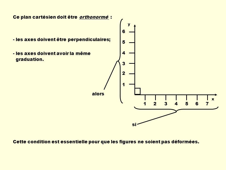Ce plan cartésien doit être orthonormé : - les axes doivent être perpendiculaires; - les axes doivent avoir la même graduation.