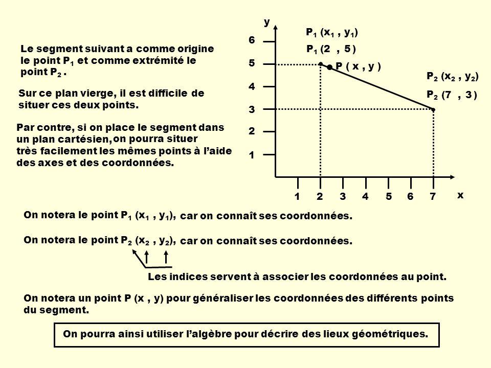 P 1 (x 1, y 1 ) P 2 (x 2, y 2 ) x y P1P1 P2P2 1234567 1 2 3 4 5 6 (2, )5 (7, )3 Le segment suivant a comme origine le point P 1 et comme extrémité le point P 2.