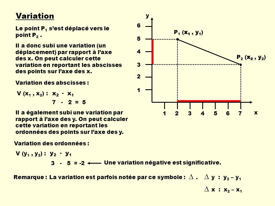 Variation P 1 (x 1, y 1 ) P 2 (x 2, y 2 ) x y 1234567 1 2 3 4 5 6 Le point P 1 sest déplacé vers le point P 2.