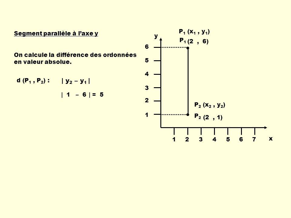 Segment parallèle à laxe y On calcule la différence des ordonnées en valeur absolue.