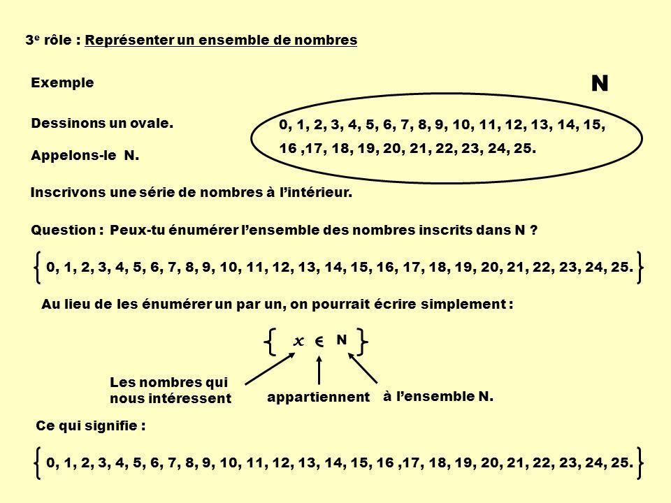 3 e rôle :Représenter un ensemble de nombres Exemple Dessinons un ovale. Appelons-le N. N Inscrivons une série de nombres à lintérieur. 0, 1, 2, 3, 4,