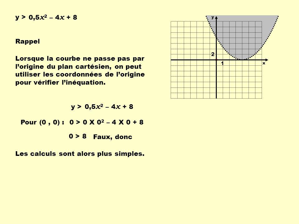 0,5 x 2 – 4 x + 8 y > Rappel 0,5 x 2 – 4 x + 8 y > Pour (0, 0) :0 > 0 X 0 2 – 4 X 0 + 8 0 > 8 Faux, donc Lorsque la courbe ne passe pas par lorigine d