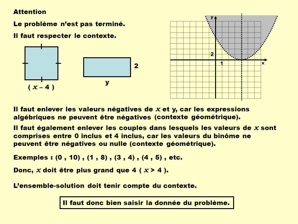Attention Le problème nest pas terminé. Il faut respecter le contexte. ( x – 4 ) y 2 Il faut enlever les valeurs négatives de x et y, car les expressi