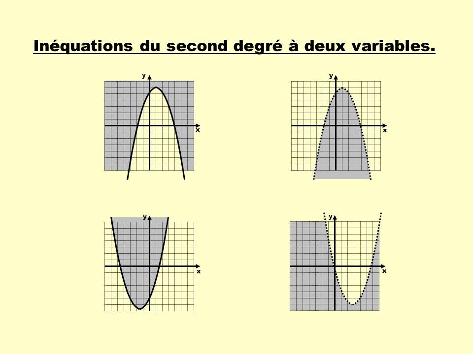 Inéquation du second degré à deux variables Exemple : Une solution dune inéquation du second degré à deux variables correspond à un couple de valeurs qui vérifient cette inéquation.