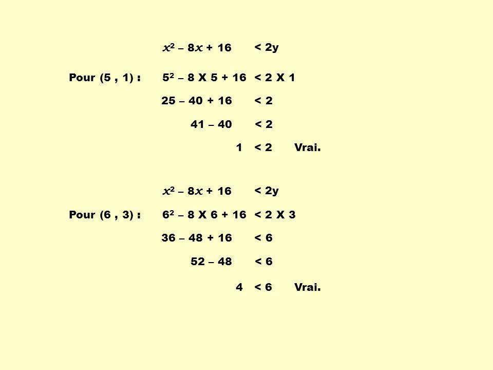 x 2 – 8 x + 16 < 2y Pour (7, 5) :7 2 – 8 X 7 + 16 < 2 X 5 49 – 56 + 16 < 10 65 – 56 < 10 9 < 10Vrai.