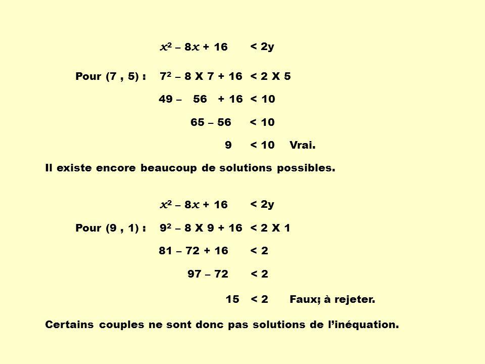 x 2 – 8 x + 16 < 2y Pour (7, 5) :7 2 – 8 X 7 + 16 < 2 X 5 49 – 56 + 16 < 10 65 – 56 < 10 9 < 10Vrai. Pour (9, 1) :9 2 – 8 X 9 + 16 < 2 X 1 81 – 72 + 1